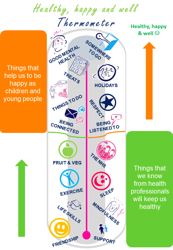 Thermometer created by children and young people, filled with what children would like to make them happy and what professionals would like them healthy