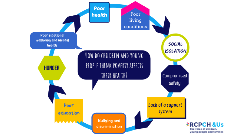 How do children and young people think poverty affects their health? Poor health | Poor living conditions | Social isolation | Compromised safety | Lack of a support system | Bullying and discrimination | Poor education | Hunger | Poor emotional wellbeing and mental heallth