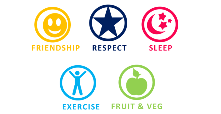 Friendship | Respect | Sleep | Exercise | Fruit & veg