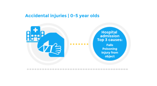 Accidental injuries | 0-5 year olds - Top 3 causes: Falls, poisoning, Injury from object