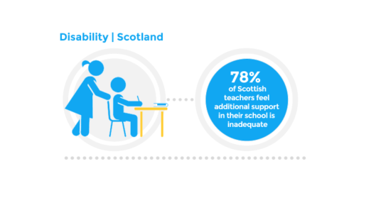 Disability | Scotland - 78% of Scottish teachers feel additional support in their school is inadequate