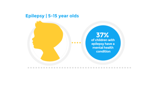 37% of children with epilepsy have a mental health condition