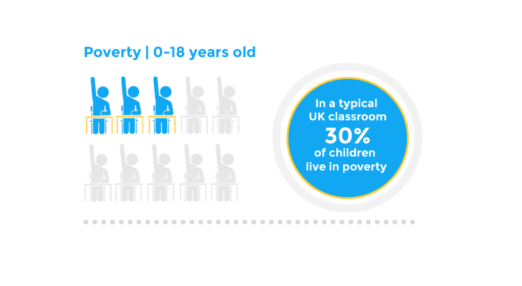Poverty | 0-18 years - In a typical UK classroom 30% of children live in poverty