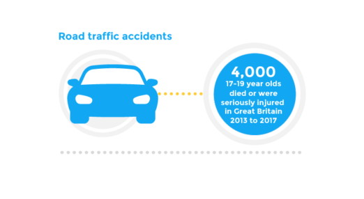 Road traffic accidents | 4,000 17-19 year olds died or were seriously injured in Great Britain 2013 to 2017