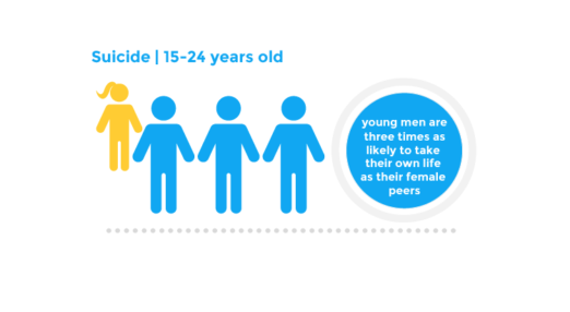 Suicide Z 15 to 24 years old - young men are three times as likely to take their own life as their female peers
