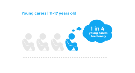 Young carers | 11-17 years old - 1 in 4 young carers feel lonely