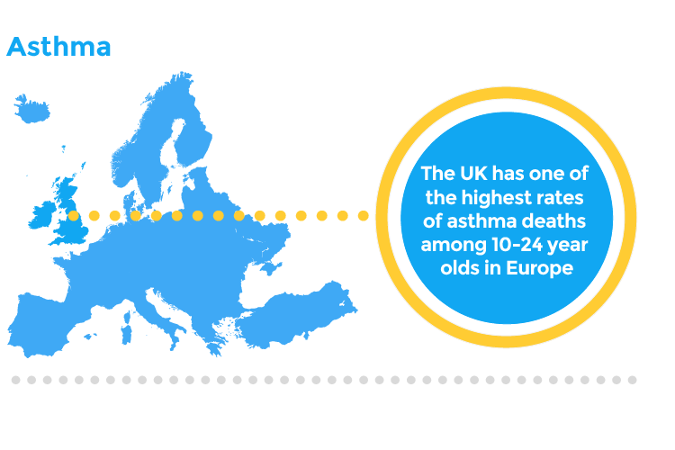 The UK has one of the highest rates of asthma deaths among 10-24 year olds in Europe