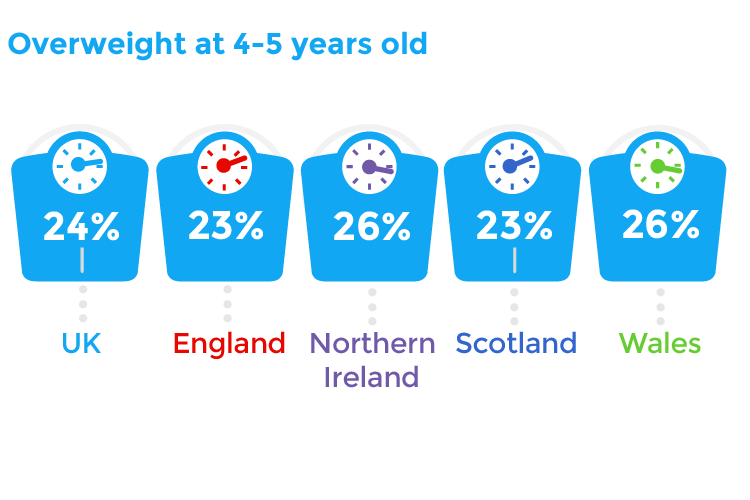 Overweight at 4-5 years old: UK 24% | England 23% | Northern Ireland 26% | Scotland 23% | Wales 26%