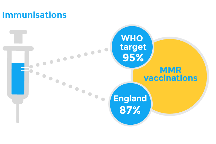 Immunisations: WHO target is 95% | England is 87%