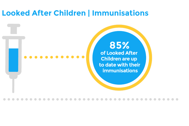 Looked After Children | Immunisations - 85% of Looked After Children are up to date with their immunisations