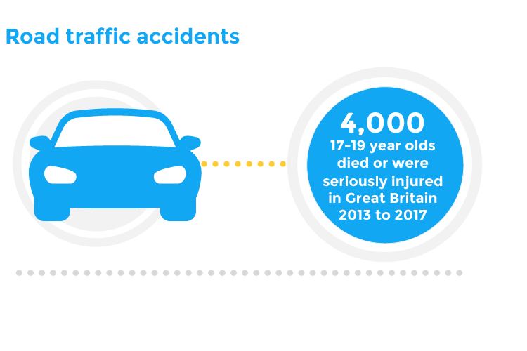 Road traffic accidents   4,000 17-19 year olds died or were seriously injured in Great Britain 2013 to 2017