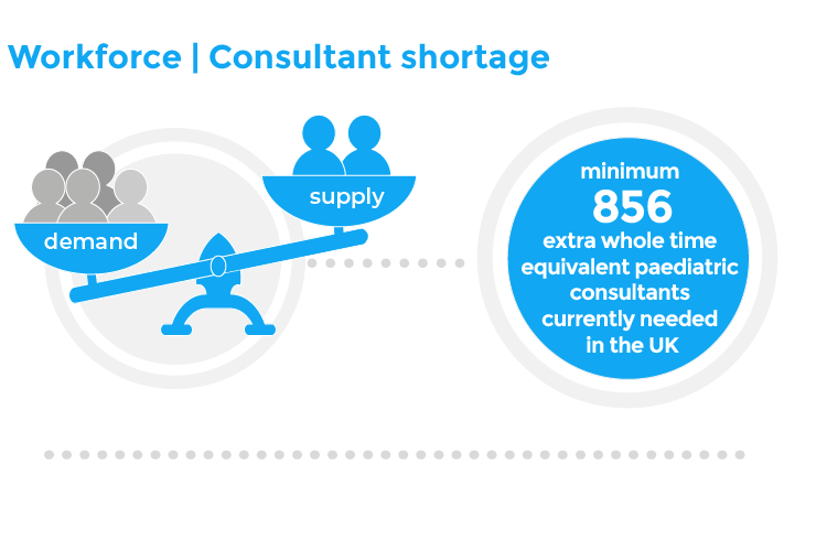 Workforce | Consultant shortage - minimum 856 extra whole equivalent paediatric consultants currently needed in the UK