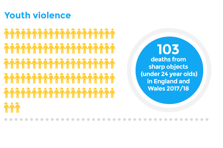 Youth violence - 103 deaths from sharp objects (under 24 year olds) in England and Wales 2017/18