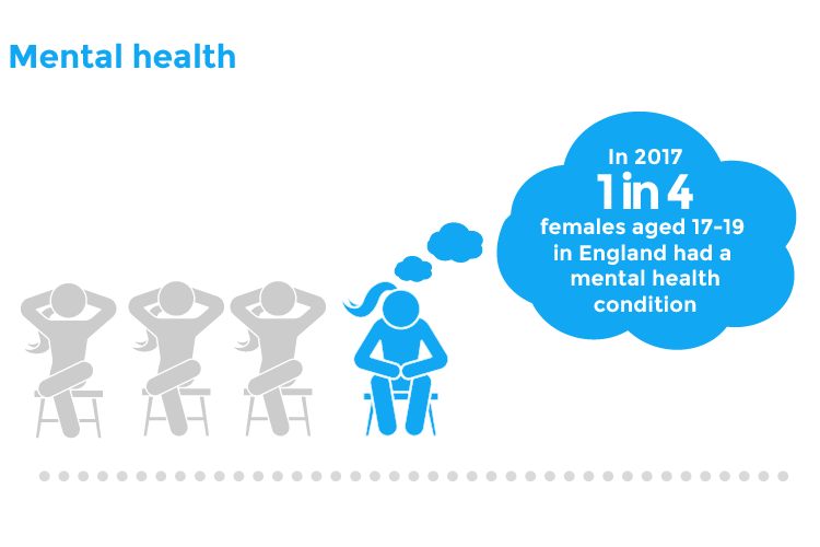 Mental health | In 2017 1 in 4 female 17-19 years - 1 in 4 females aged 17-19 had a mental health disorder